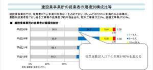 建設業事業所の従業者の規模別構成比等